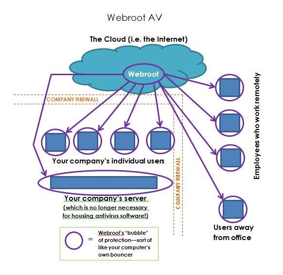 Webroot graphic 2